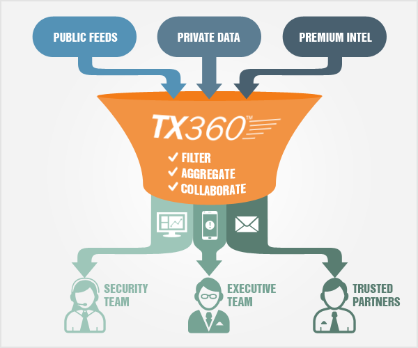 TX360-Funnel-infographic